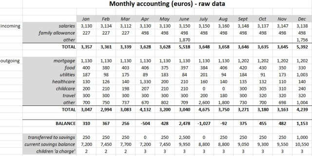 raw-data table with good formatting