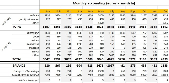 raw-data table with good formatting - 2